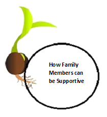 How Family Members can be Supportive
